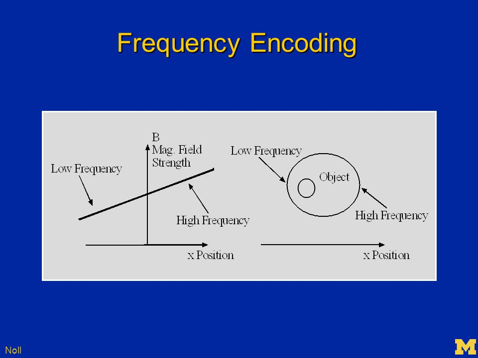 Noll Frequency Encoding
