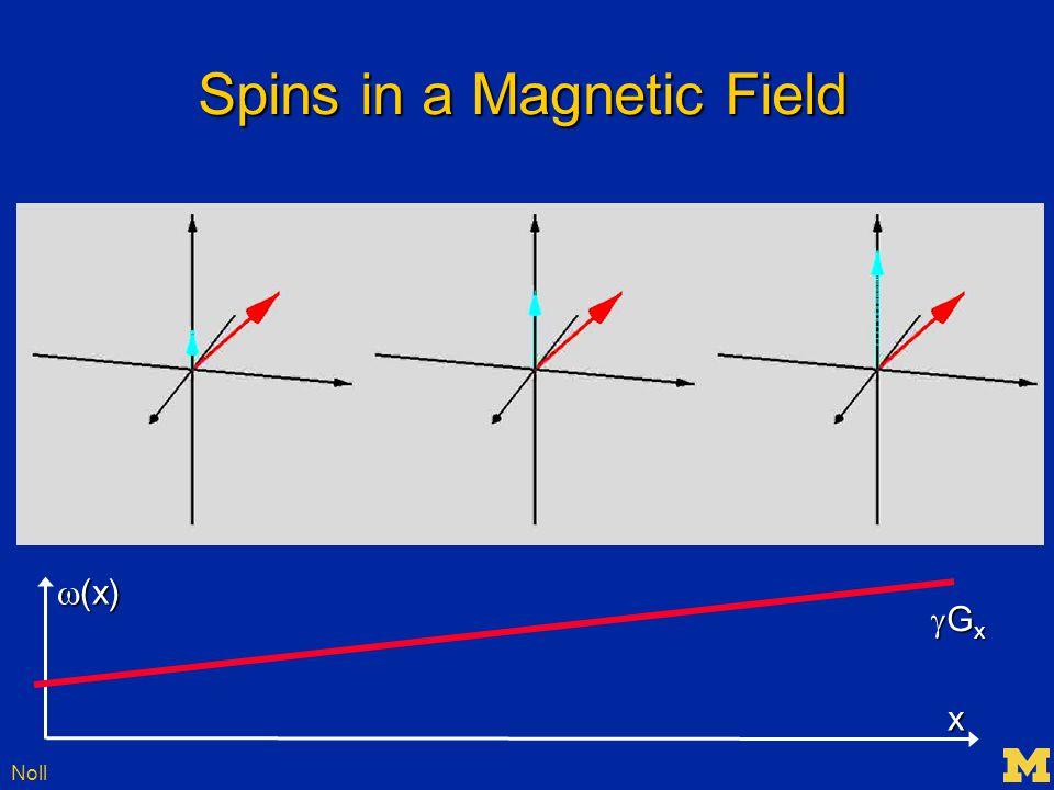 Noll SENSE Imaging – An Example y1y1y1y1 y2y2y2y2 y4y4y4y4 y3y3y3y3 Solving this matrix equation leads to A & B and the unaliased image A B