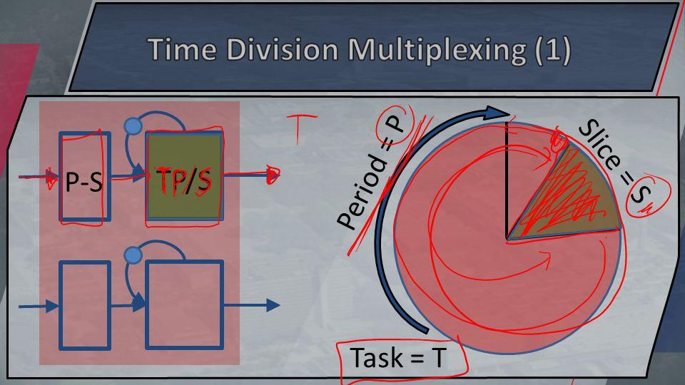Period = P Slice = S Task = T P-S TP/S
