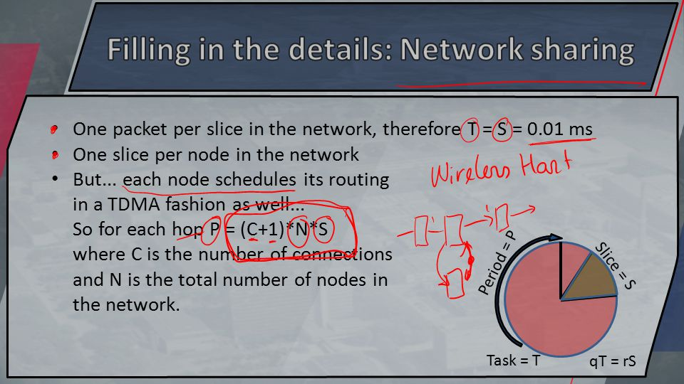 Period = P Slice = S Task = T qT = rS One packet per slice in the network, therefore T = S = 0.01 ms One slice per node in the network But...