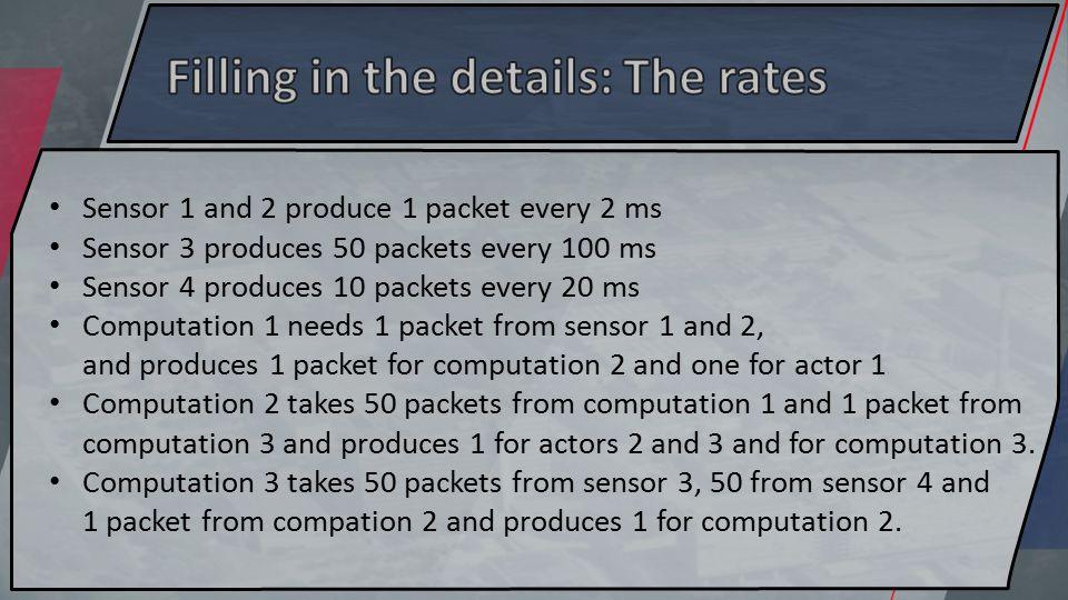 Sensor 1 and 2 produce 1 packet every 2 ms Sensor 3 produces 50 packets every 100 ms Sensor 4 produces 10 packets every 20 ms Computation 1 needs 1 pa