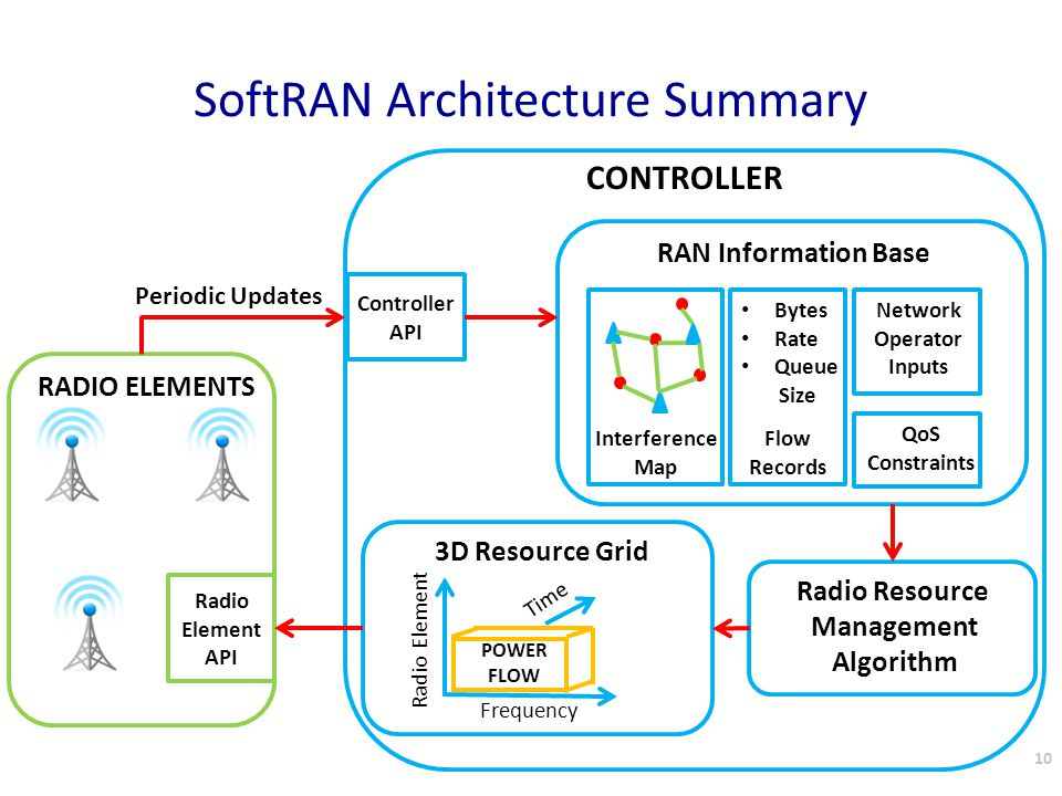 SoftRAN Architecture Summary 10 RADIO ELEMENTS CONTROLLER Radio Element API Controller API Interference Map Flow Records Bytes Rate Queue Size Network Operator Inputs QoS Constraints RAN Information Base Radio Resource Management Algorithm POWER FLOW Time Frequency Radio Element 3D Resource Grid Periodic Updates 10