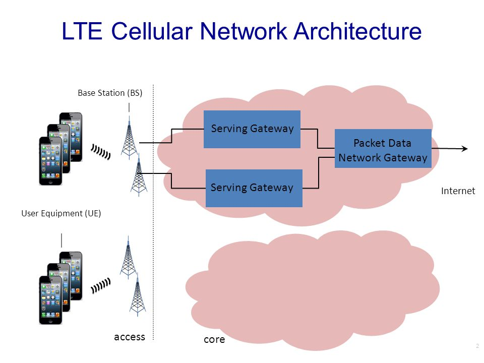 PART II: Cellular Core Networks 13