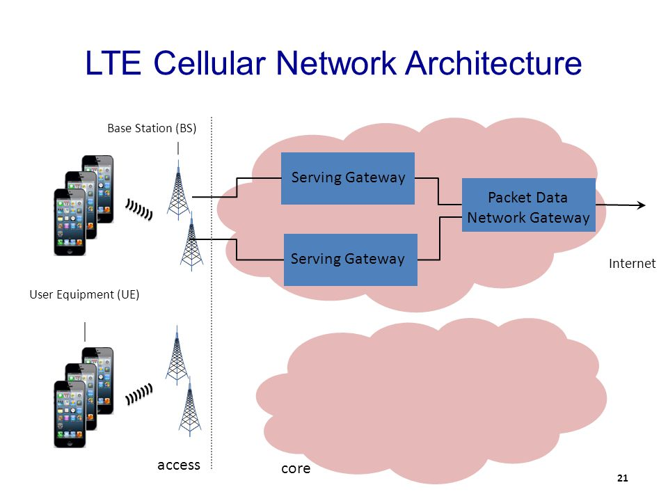 LTE Cellular Network Architecture access core Packet Data Network Gateway Serving Gateway Internet Serving Gateway Base Station (BS) User Equipment (UE) 21