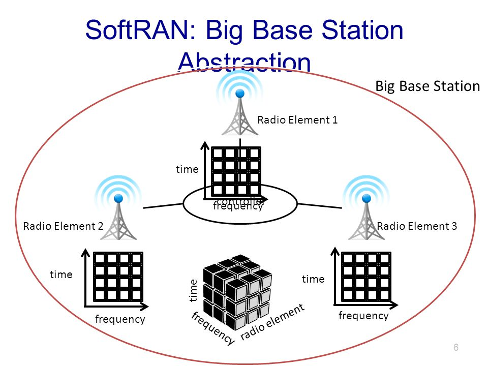 SoftRAN: Big Base Station Abstraction time frequency time frequency time frequency radio element time controller Radio Element 1 Radio Element 2Radio Element 3 Big Base Station 6