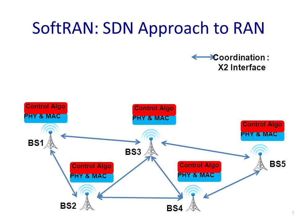 SoftRAN: SDN Approach to RAN RE1 RE2 RE3 RE4 RE5 Network OS Control AlgoOperator Inputs PHY & MAC 9 RadioVisor PHY & MAC Radio Element (RE)