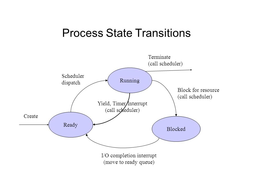 Process State Transitions Running Blocked Ready I/O completion interrupt (move to ready queue) Create Terminate (call scheduler) Yield, Timer Interrupt (call scheduler) Block for resource (call scheduler) Scheduler dispatch