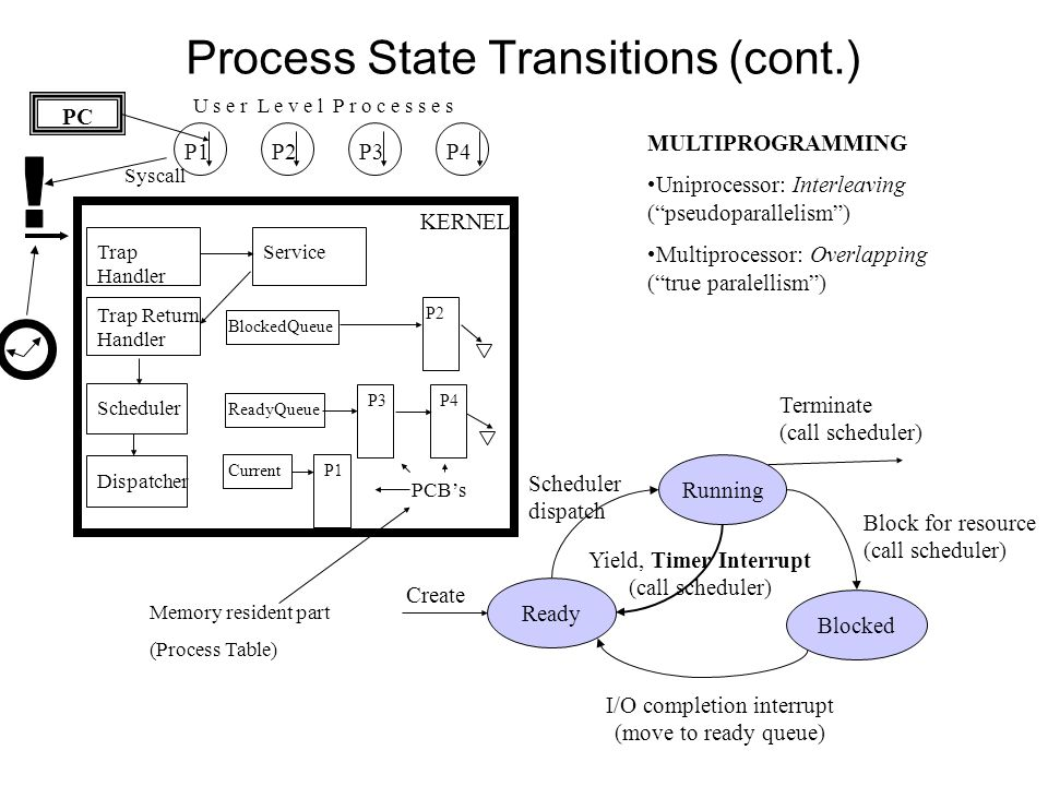 Process State Transitions (cont.) P4P3P2P1 P2 P1 ReadyQueue P4P3 BlockedQueue Scheduler Dispatcher Trap Handler Service Current Trap Return Handler U s e r L e v e l P r o c e s s e s KERNEL MULTIPROGRAMMING Uniprocessor: Interleaving ( pseudoparallelism ) Multiprocessor: Overlapping ( true paralellism ) PC PCB's Memory resident part (Process Table) Running Blocked Ready I/O completion interrupt (move to ready queue) Create Terminate (call scheduler) Yield, Timer Interrupt (call scheduler) Block for resource (call scheduler) Scheduler dispatch Syscall