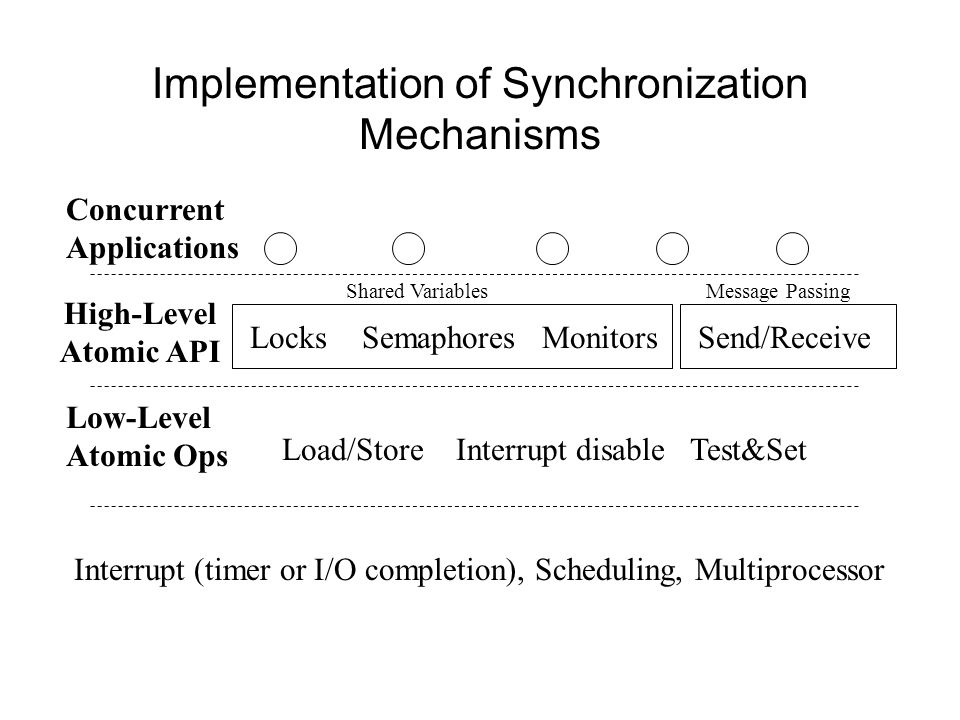 Implementation of Synchronization Mechanisms Concurrent Applications Locks Semaphores Monitors Load/Store Interrupt disable Test&Set High-Level Atomic API Low-Level Atomic Ops Interrupt (timer or I/O completion), Scheduling, Multiprocessor Send/Receive Shared VariablesMessage Passing