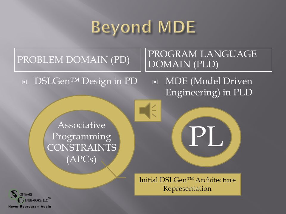 PROBLEM DOMAIN (PD) PROGRAM LANGUAGE DOMAIN (PLD)  DSLGen™ Design in PD  MDE (Model Driven Engineering) in PLD Abstractions PL INITIALLY, NO: OO Classes OO Methods PL Scopes PL Routines Routine Signatures PL Loops Control Flow Data Flow Aliasing …