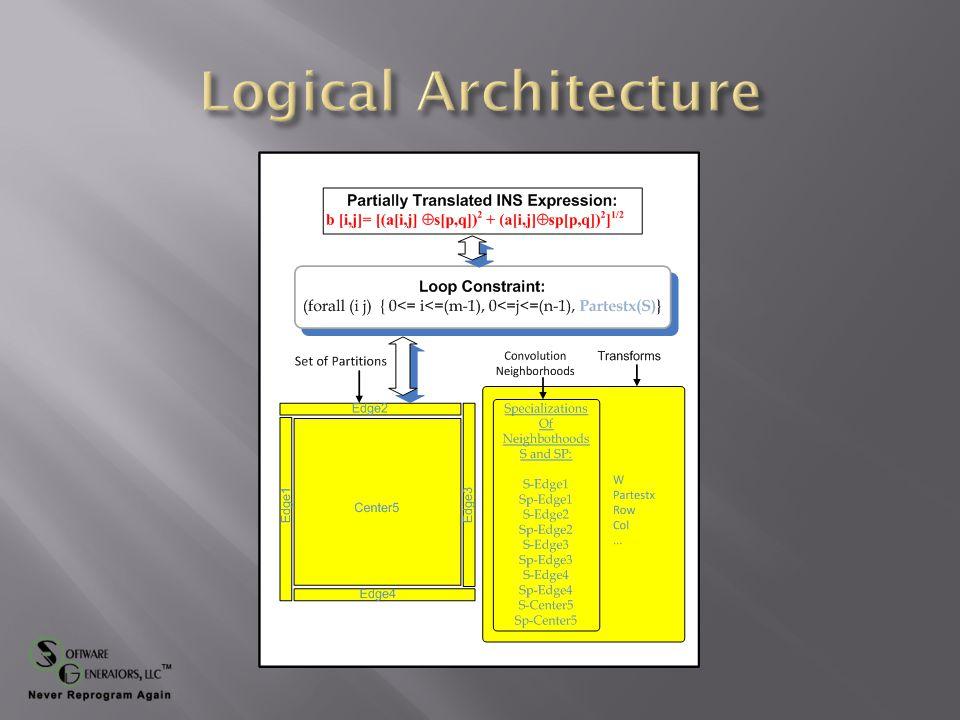 …. b = [(a  s) 2 + (a  sp) 2 ] 1/2 ((PL C) (partition t) Mcore (Threads MS) (LoadLevel (SliceSize 5)))
