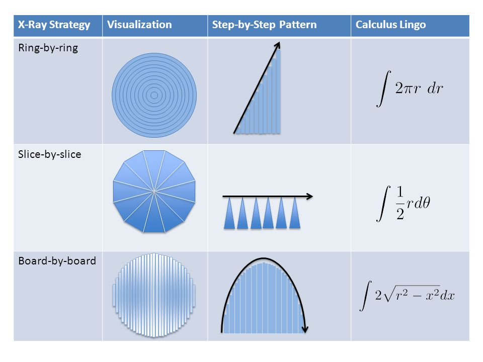 X-Ray StrategyVisualizationStep-by-Step PatternCalculus Lingo Ring-by-ring Slice-by-slice Board-by-board