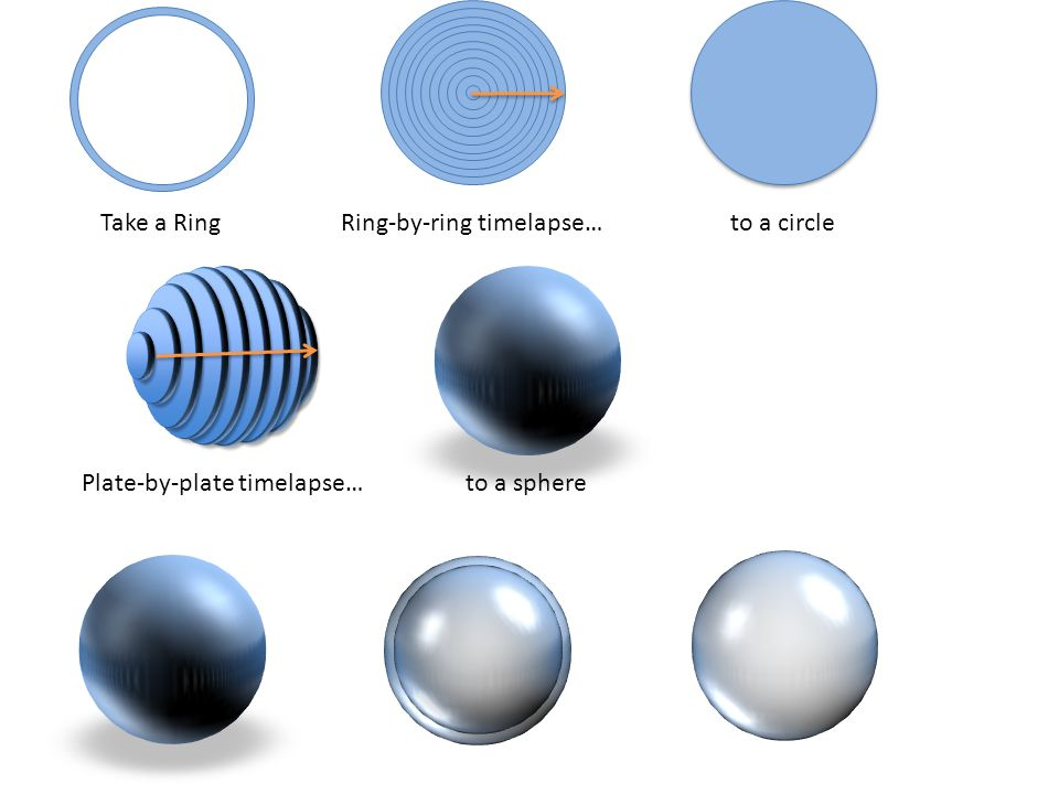 Shell-by-Shell X-Ray… Take a Ring Ring-by-ring timelapse… to a circle Plate-by-plate timelapse…to a sphere Take a sphere to surface area