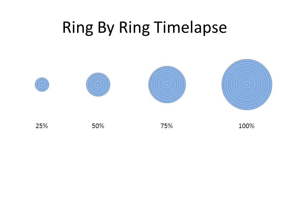 Ring By Ring Timelapse 25%100%50%75%