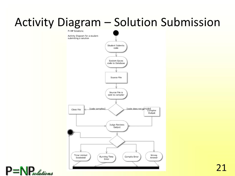 Activity Diagram – Solution Submission 21