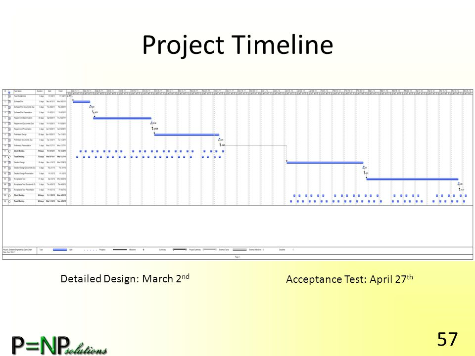Project Timeline Detailed Design: March 2 nd Acceptance Test: April 27 th 57