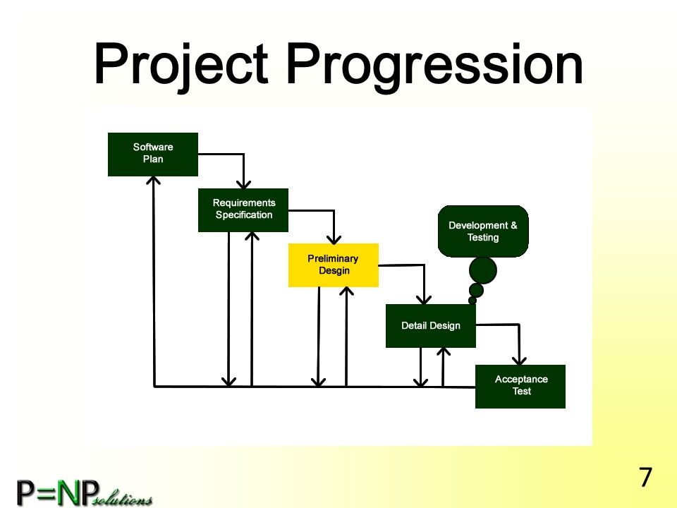 Agenda Introduction Restatement of Problem Project Progression User Case Narratives Use Case Diagram Deployment Diagram Website Map Activity Diagram Data Flow Diagrams Requirements Inventory Data Dictionary Testing Plan Development and Production Environments Prototype Screens Project Timeline 8