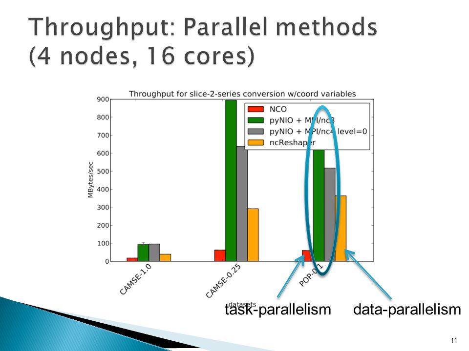 task-parallelism data-parallelism 11