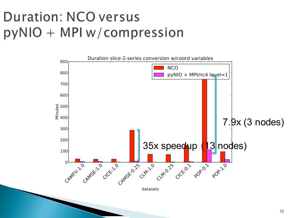 7.9x (3 nodes) 35x speedup (13 nodes) 13