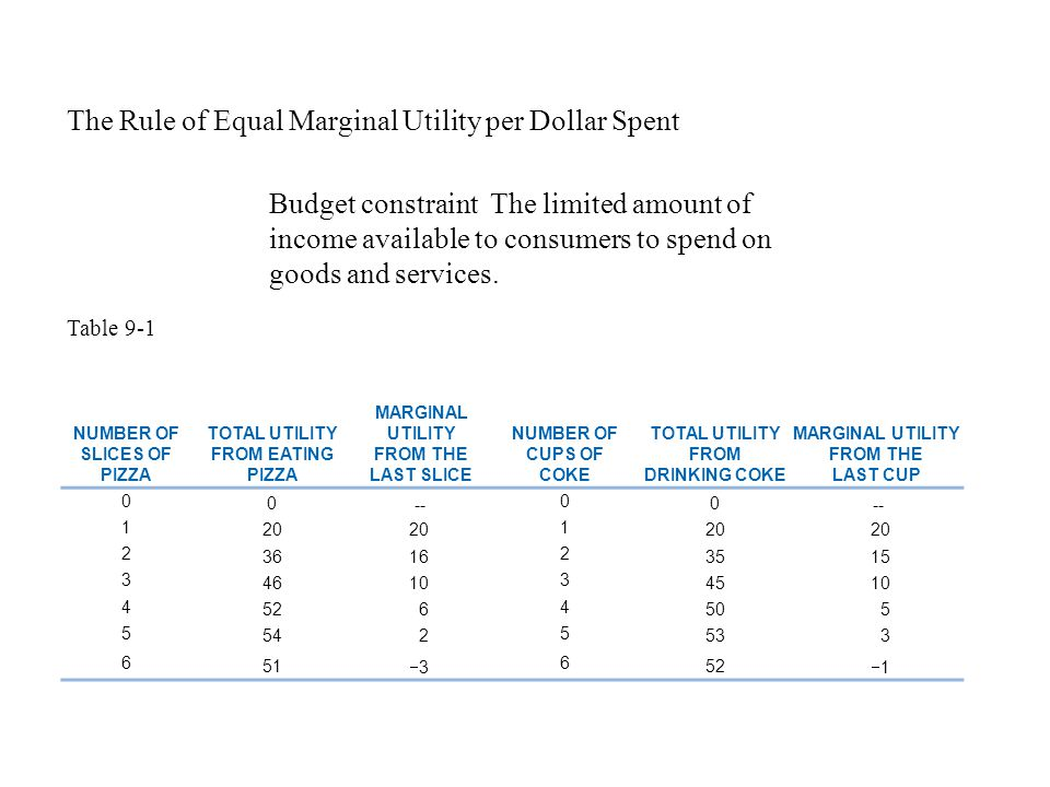 The Rule of Equal Marginal Utility per Dollar Spent Budget constraint The limited amount of income available to consumers to spend on goods and servic
