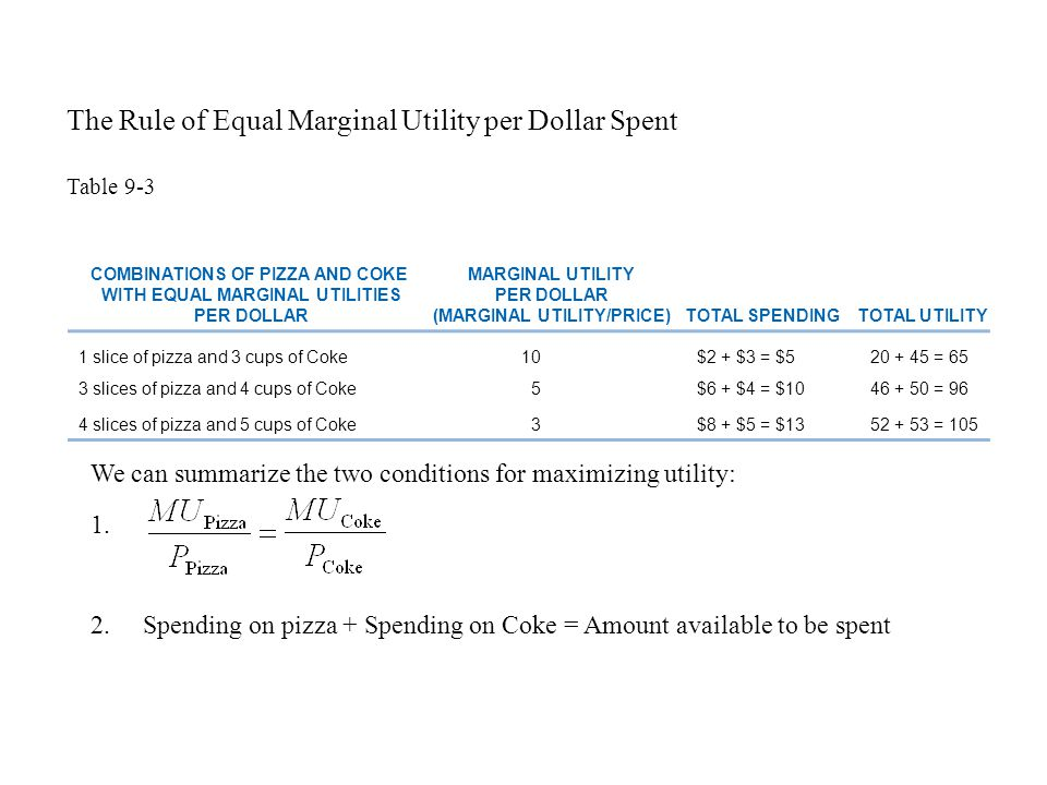 COMBINATIONS OF PIZZA AND COKE WITH EQUAL MARGINAL UTILITIES PER DOLLAR MARGINAL UTILITY PER DOLLAR (MARGINAL UTILITY/PRICE)TOTAL SPENDINGTOTAL UTILITY 1 slice of pizza and 3 cups of Coke10$2 + $3 = $520 + 45 = 65 3 slices of pizza and 4 cups of Coke5$6 + $4 = $1046 + 50 = 96 4 slices of pizza and 5 cups of Coke3$8 + $5 = $1352 + 53 = 105 Table 9-3 The Rule of Equal Marginal Utility per Dollar Spent We can summarize the two conditions for maximizing utility: 1.