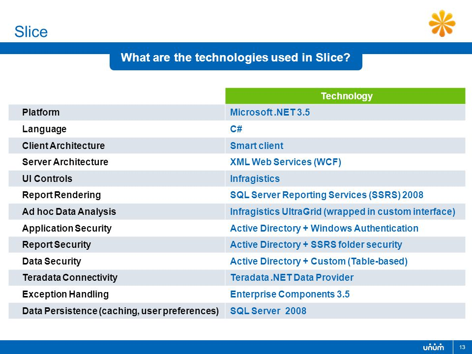 13 What are the technologies used in Slice? Slice Agency Technology PlatformMicrosoft.NET 3.5 LanguageC# Client ArchitectureSmart client Server Archit