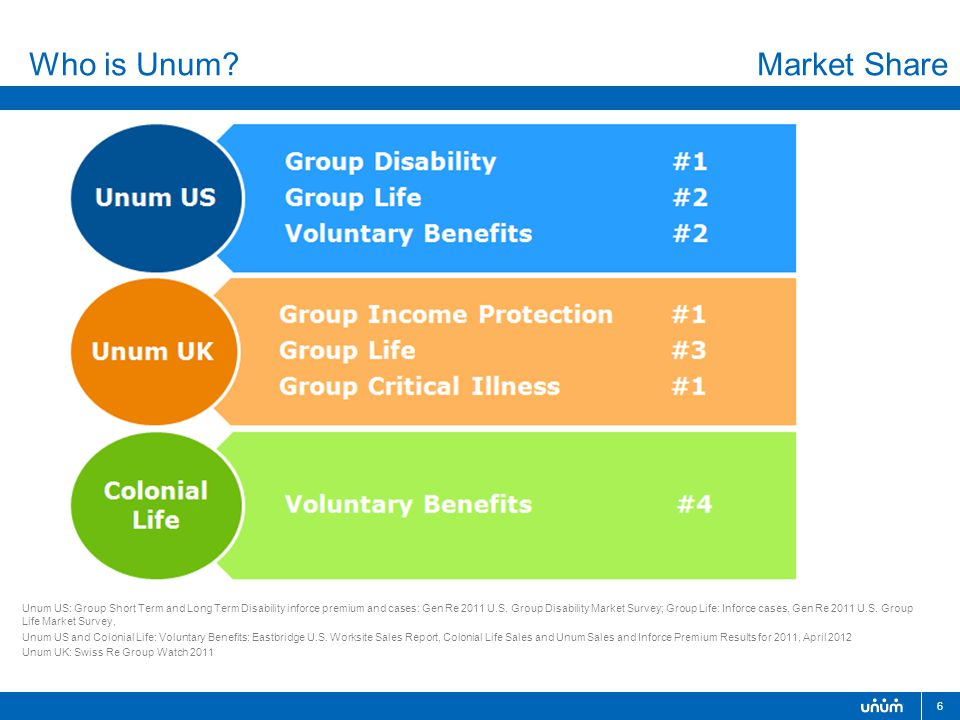 6 Unum US: Group Short Term and Long Term Disability inforce premium and cases: Gen Re 2011 U.S.