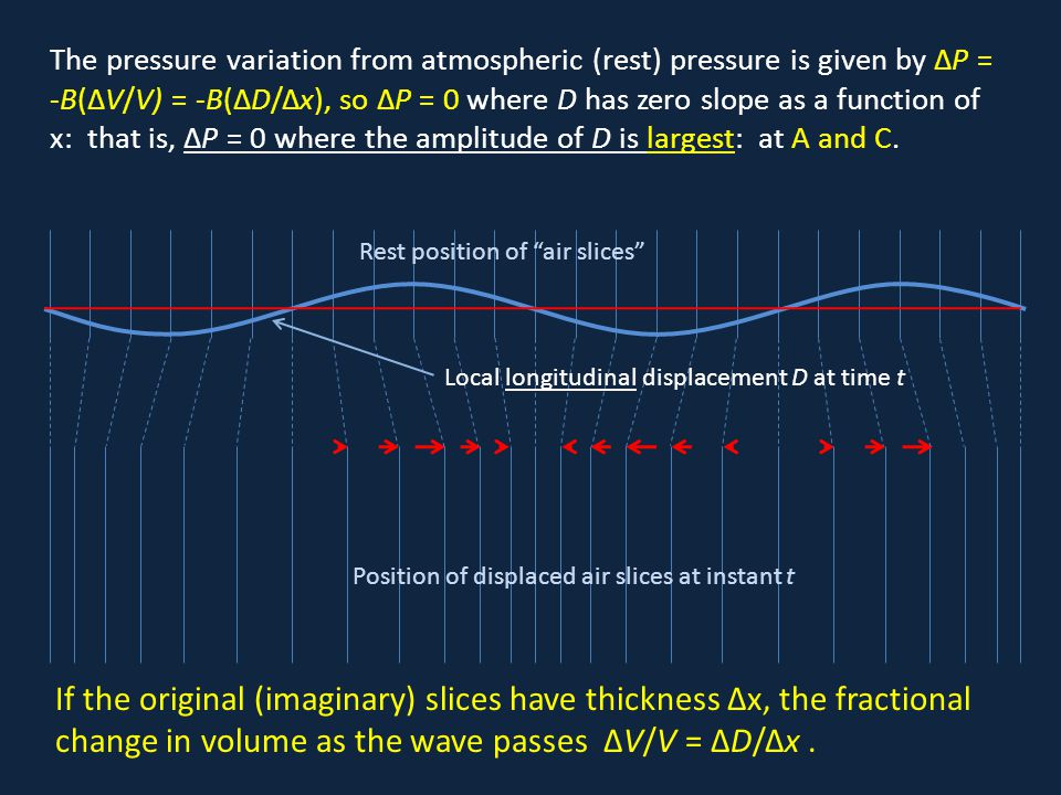 The pressure variation from atmospheric (rest) pressure is given by ΔP = -B(ΔV/V) = -B(ΔD/Δx), so ΔP = 0 where D has zero slope as a function of x: th