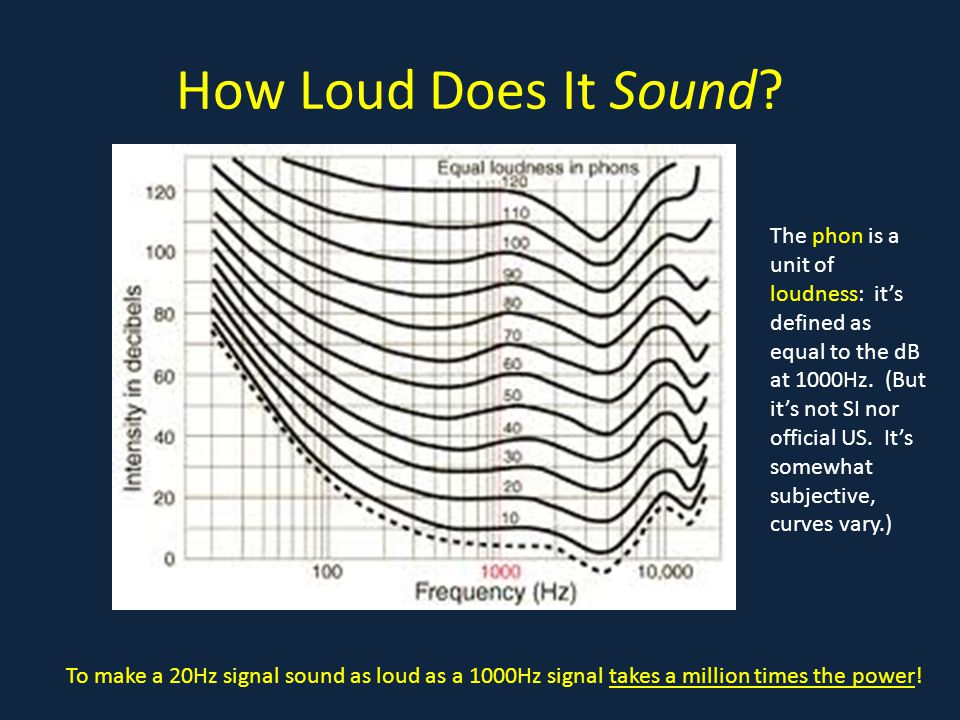 How Loud Does It Sound .