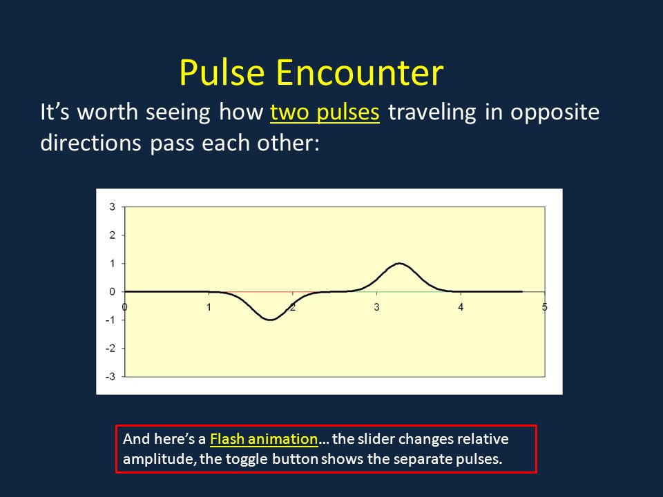 Pulse Encounter It's worth seeing how two pulses traveling in opposite directions pass each other:two pulses And here's a Flash animation… the slider