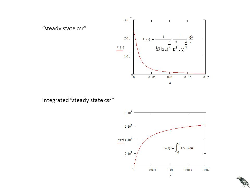steady state csr integrated steady state csr