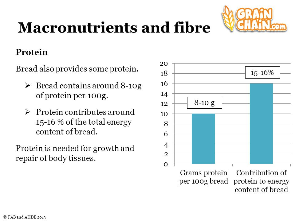 © FAB and AHDB 2013 Macronutrients and fibre Protein Bread also provides some protein.
