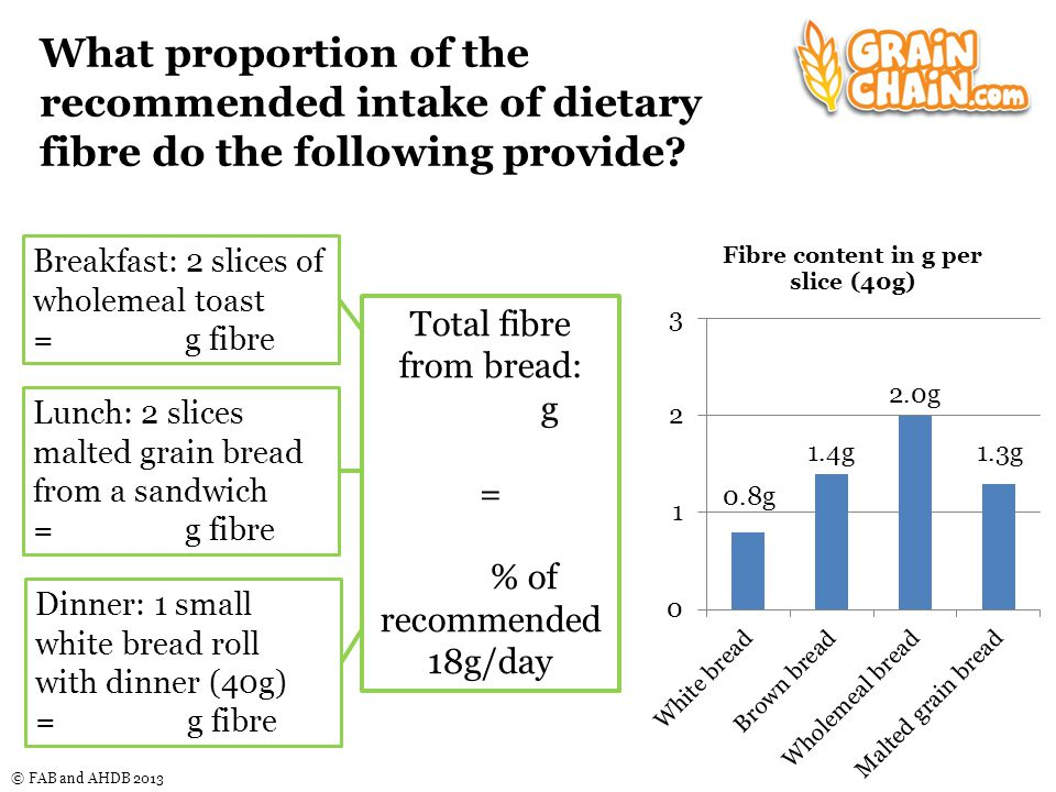 © FAB and AHDB 2013 What proportion of the recommended intake of dietary fibre do the following provide.
