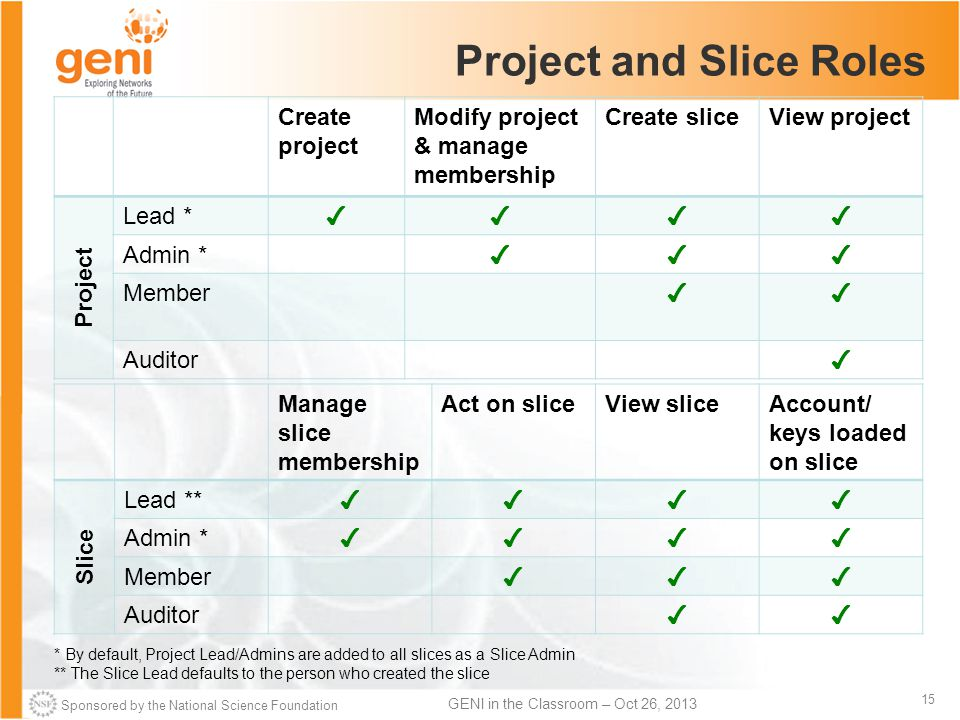 Sponsored by the National Science Foundation 15 GENI in the Classroom – Oct 26, 2013 Project and Slice Roles Create project Modify project & manage membership Create sliceView project Project Lead * ✔✔✔✔ Admin * ✔✔✔ Member ✔✔ Auditor ✔ Manage slice membership Act on sliceView sliceAccount/ keys loaded on slice Slice Lead ** ✔✔✔✔ Admin * ✔✔✔✔ Member ✔✔✔ Auditor ✔✔ * By default, Project Lead/Admins are added to all slices as a Slice Admin ** The Slice Lead defaults to the person who created the slice