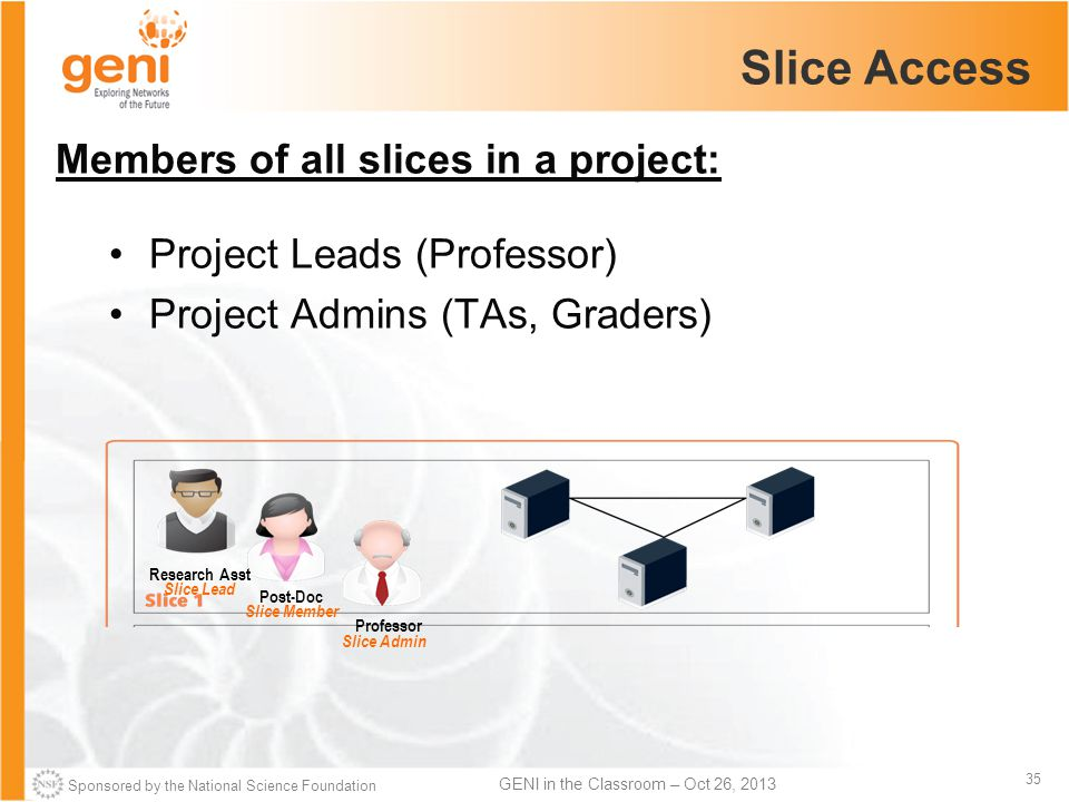 Sponsored by the National Science Foundation 35 GENI in the Classroom – Oct 26, 2013 Slice Access Research Asst Slice Lead Post-Doc Slice Member Professor Slice Admin Members of all slices in a project: Project Leads (Professor) Project Admins (TAs, Graders)