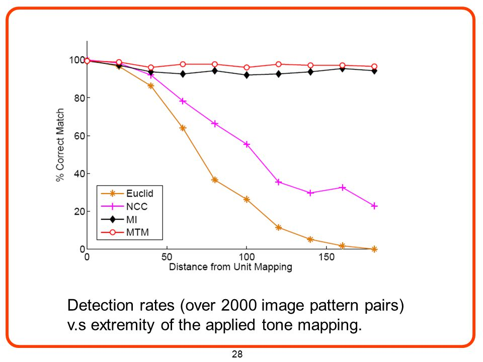 28 Detection rates (over 2000 image pattern pairs) v.s extremity of the applied tone mapping.