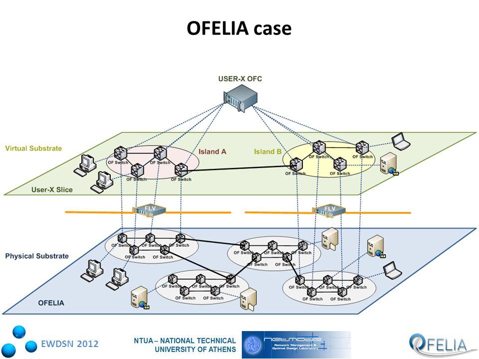 EWDSN 2012 OFELIA case