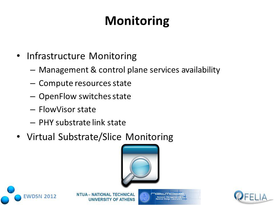 EWDSN 2012 Slice Monitoring taking into consideration..