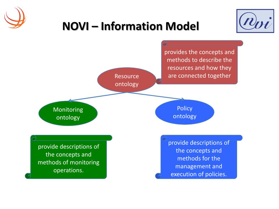 The NOVI Information Model Background