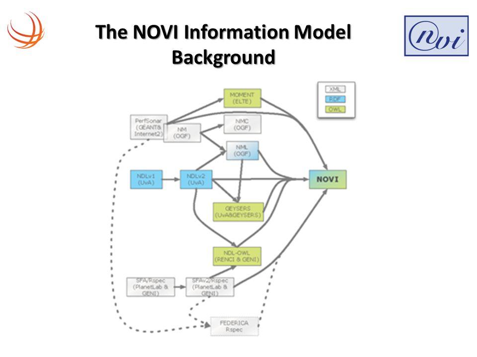 NOVI Control & Management Architecture