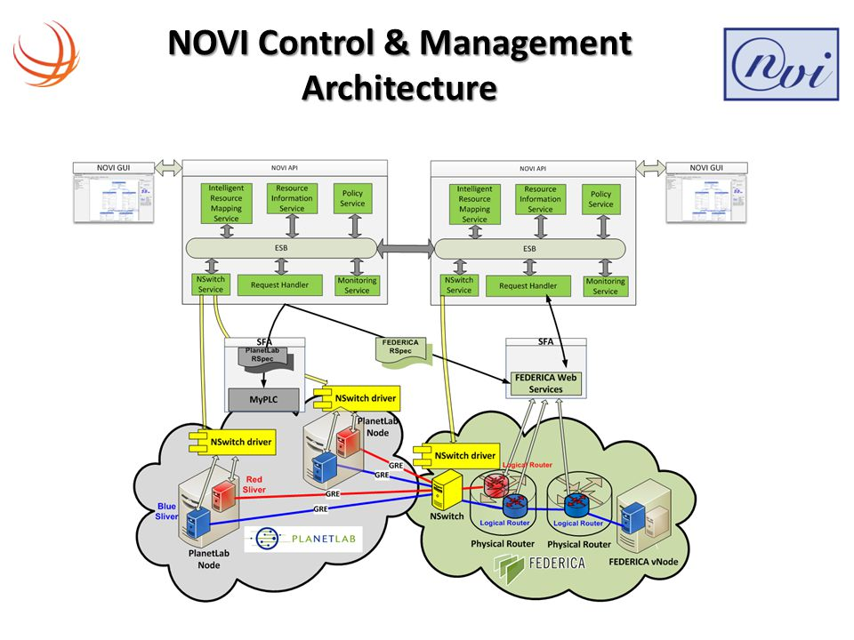 NOVI Control & Management Architecture