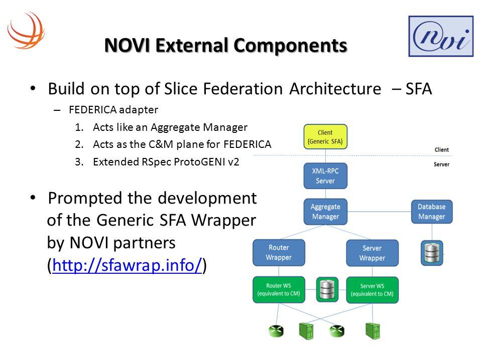 Innovative NOVI Services (1/4) NOVI API – Exposes services provided by NOVI service layer e.g.