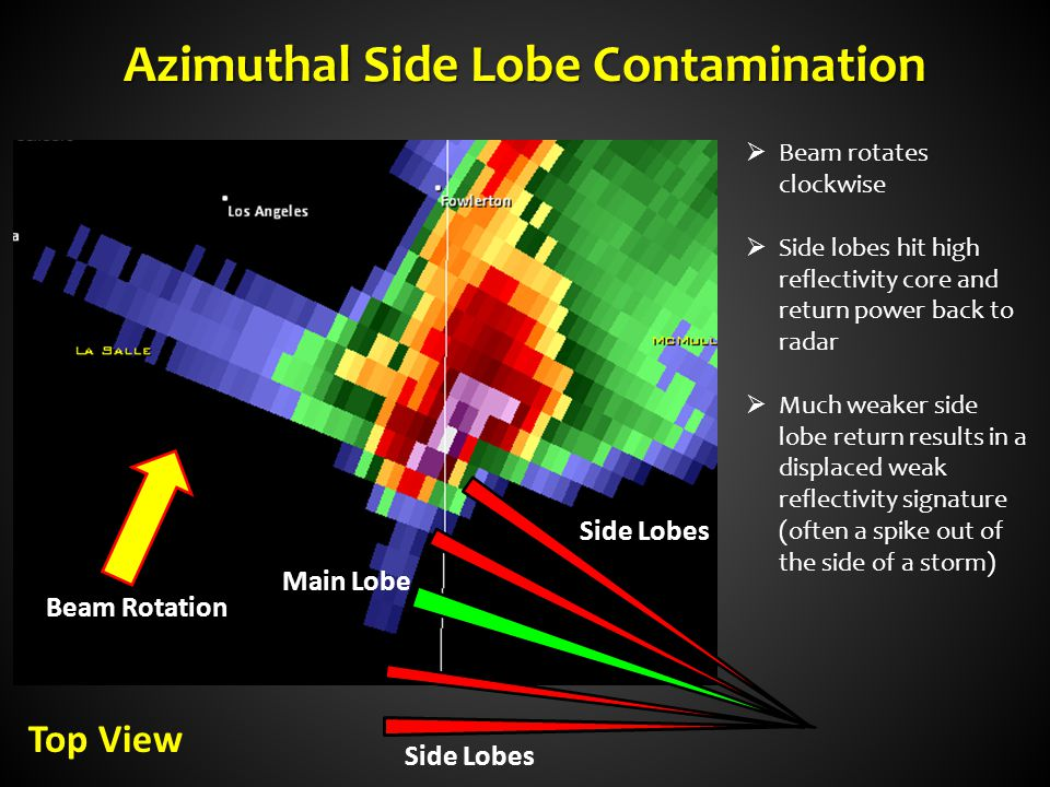 Azimuthal Side Lobe Contamination Main Lobe Beam Rotation Side Lobes  Beam rotates clockwise  Side lobes hit high reflectivity core and return power