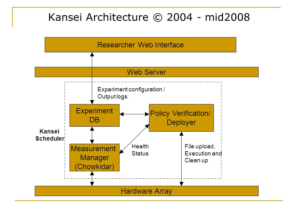 Kansei Architecture © 2004 - mid2008 Web Server Policy Verification/ Deployer Hardware Array Experiment configuration / Output logs Researcher Web Interface File upload, Execution and Clean up Experiment DB Measurement Manager (Chowkidar) Kansei Scheduler Health Status