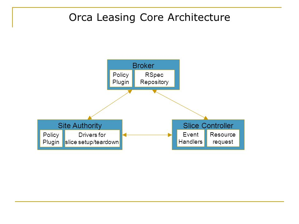 Orca Leasing Core Architecture Slice Controller Site Authority Policy Plugin Drivers for slice setup/teardown Resource request Event Handlers Broker Policy Plugin RSpec Repository