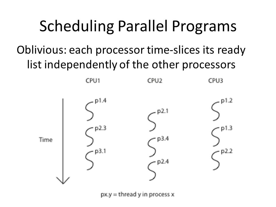Scheduling Parallel Programs Oblivious: each processor time-slices its ready list independently of the other processors