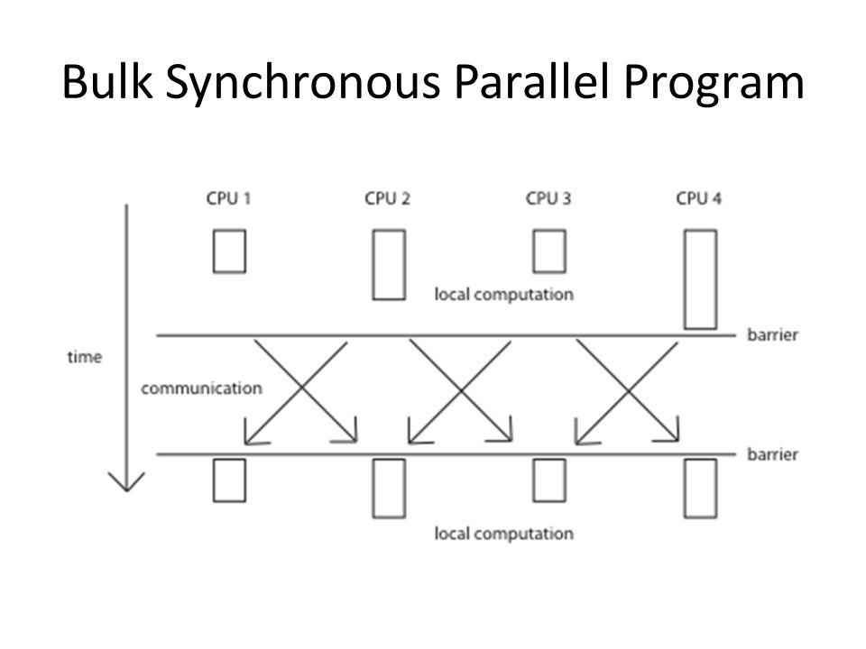 Bulk Synchronous Parallel Program