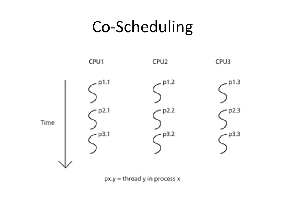 Co-Scheduling
