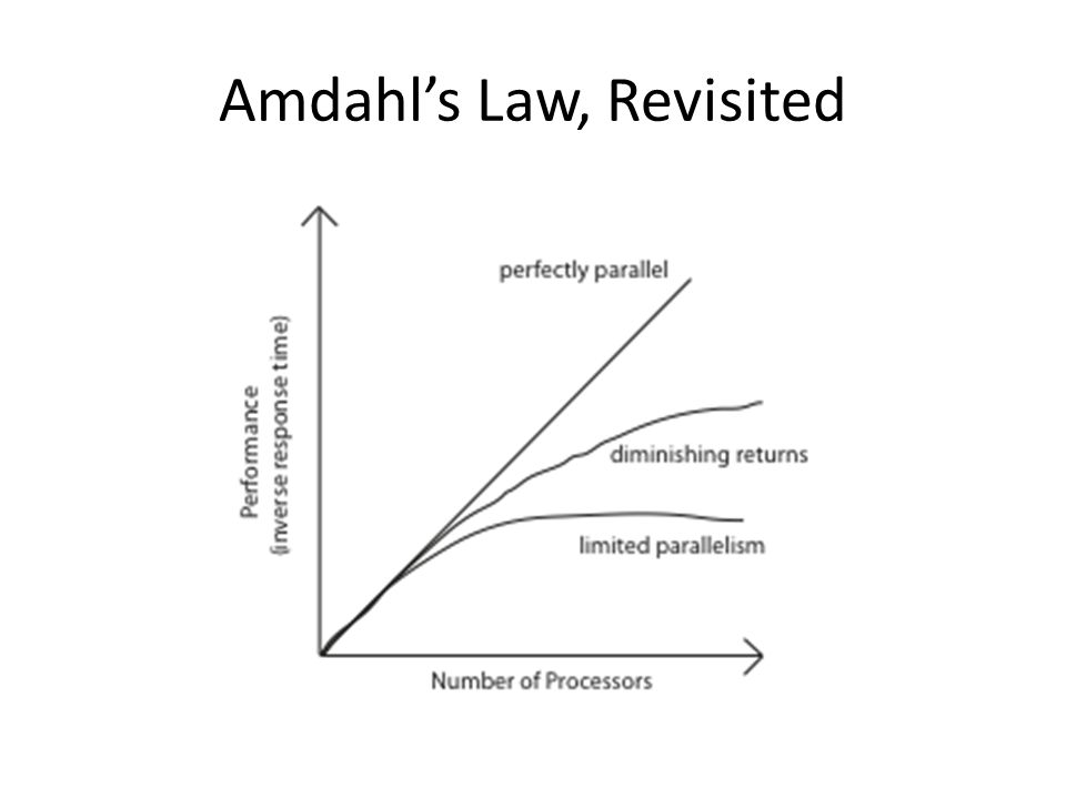 Amdahl's Law, Revisited