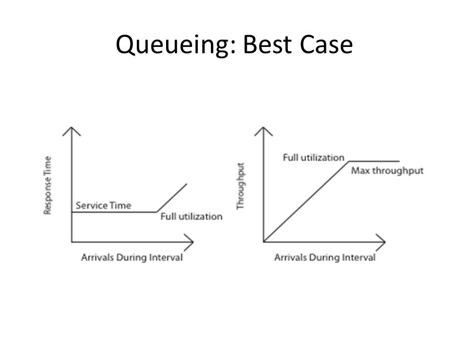 Queueing: Best Case